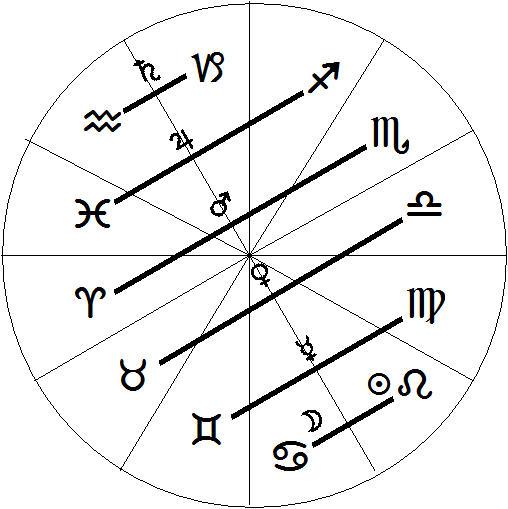 Taurus (April 20 – May 20)