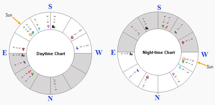 Daytime and night-time charts